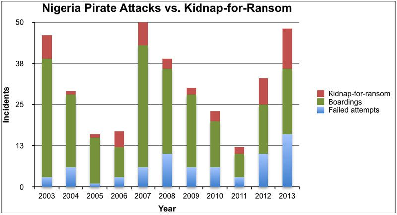 pirate attacks ransom kidnapping