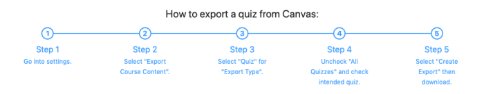 How to export a Canvas Quiz: Go to course Settings, select Export Course Content, select Quiz, uncheck All Quizzes and select specific quiz, select Create Export, the download ZIP file.