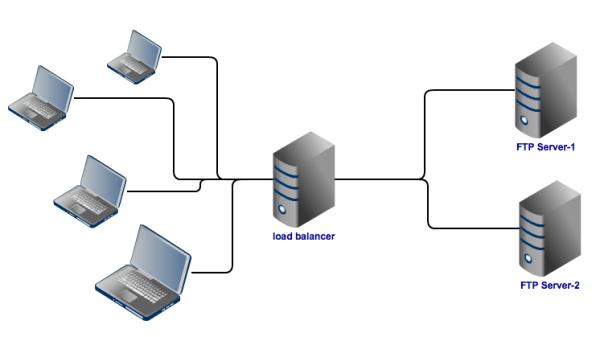 gccexchangeblog.files.wordpress.com-load_balancing