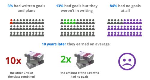 Write-down-your-goals-survey