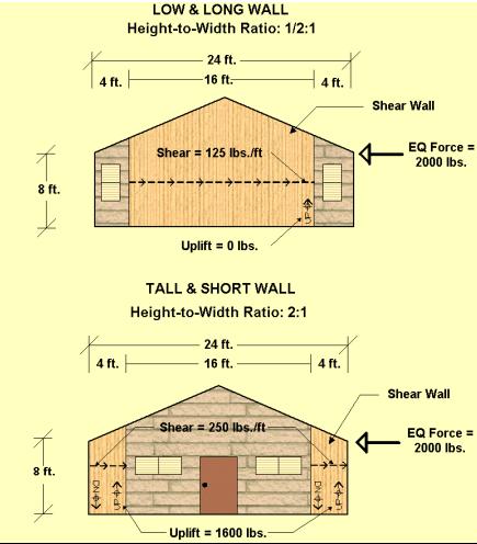 Shear Wall Design Ratio