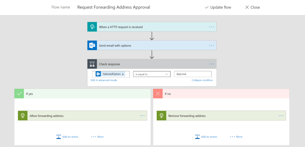 Microsoft Flow Completed Example