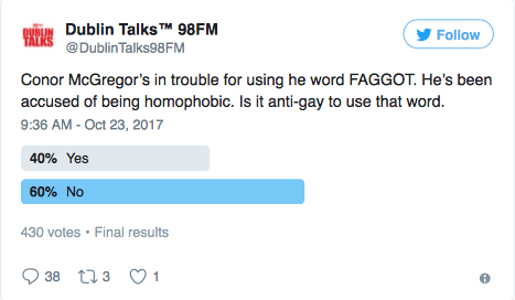 The Twitter poll on Conor McGregor's use of the word Faggot from Dublin Talks 98fm where 60% felt it was not homophobic to use the word