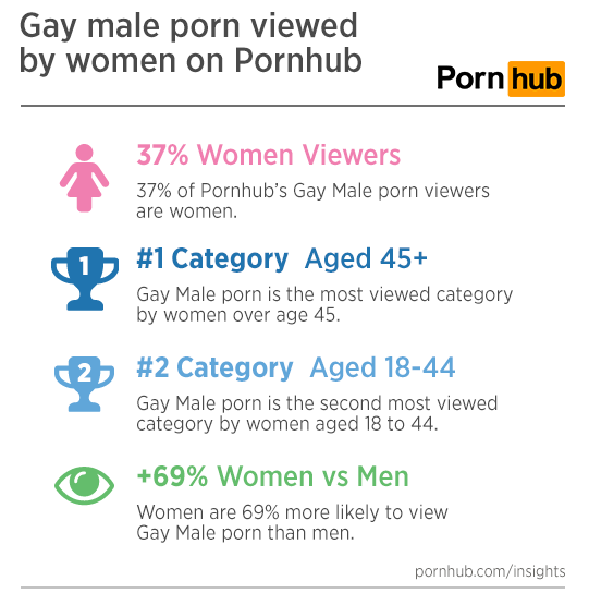 Number of people who view porn And
