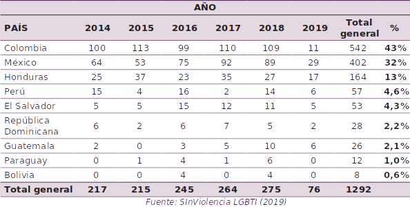 Table detailing statistics of LGBT+ murders from 2014-2019 in Latin American and Caribbean countries