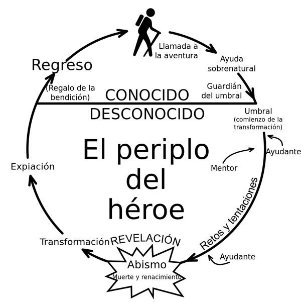 gcomics-el-camino-del-heroe-grafico