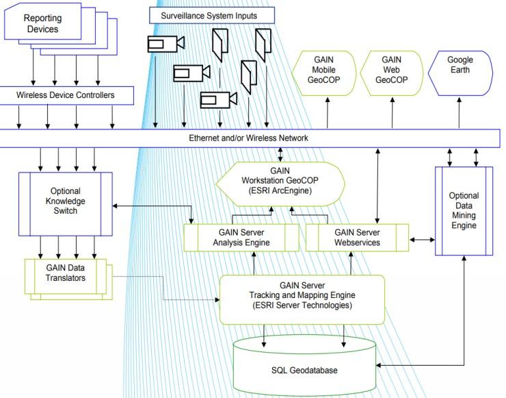 IoT Esri ArcGIS technology
