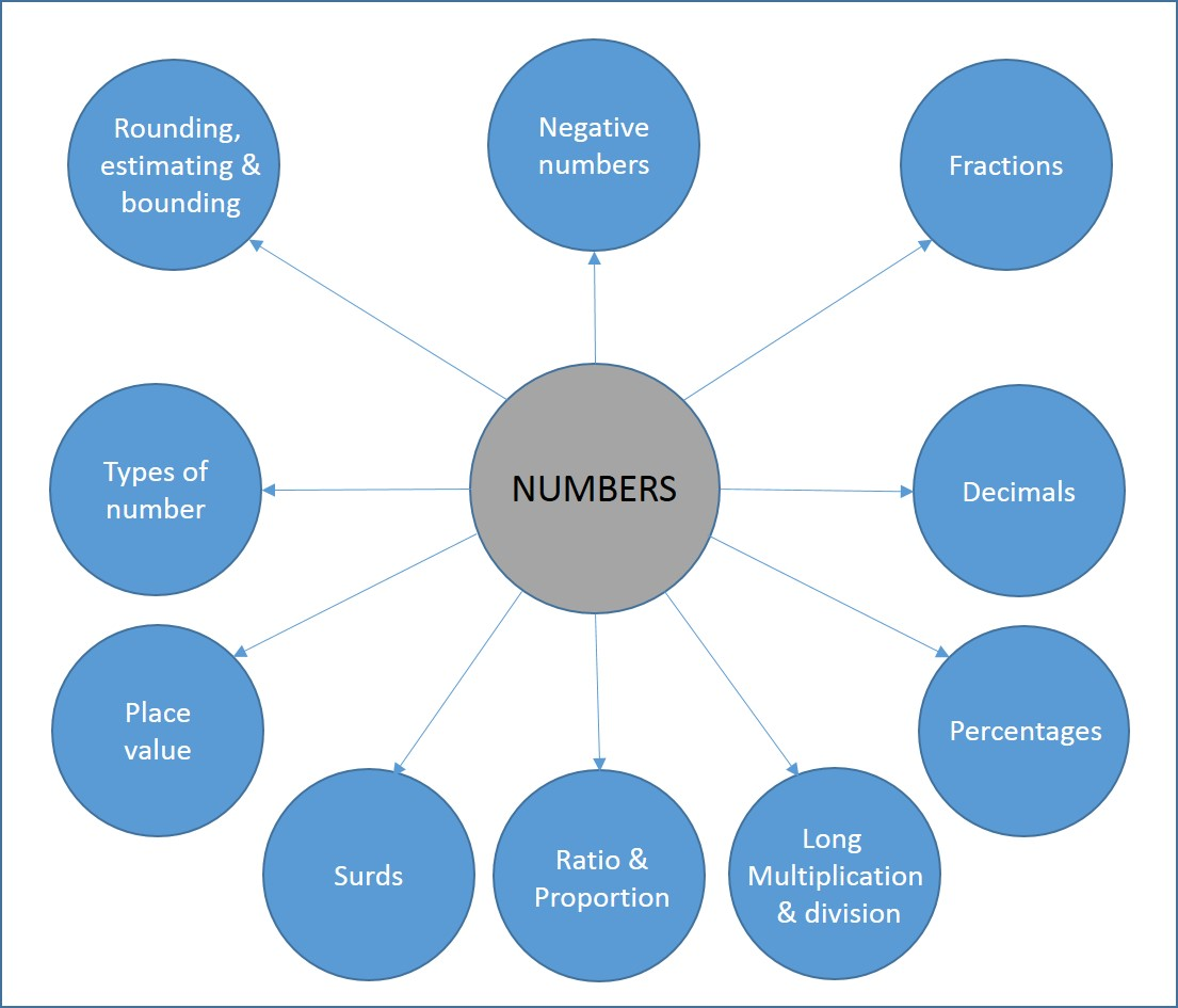 Gcse Maths Mind Maps