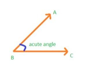 https://i2.wp.com/gcsemaths4fun.co.uk/blog/wp-content/uploads/2020/02/acute_angle.jpg?resize=294%2C240&ssl=1