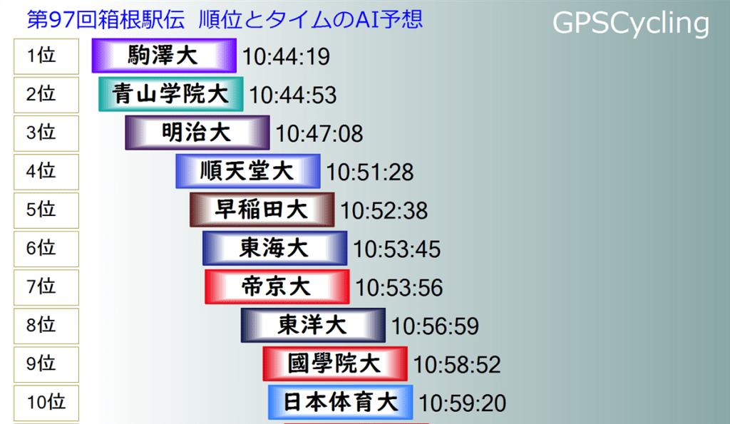 箱根駅伝2021AI順位予想(1)