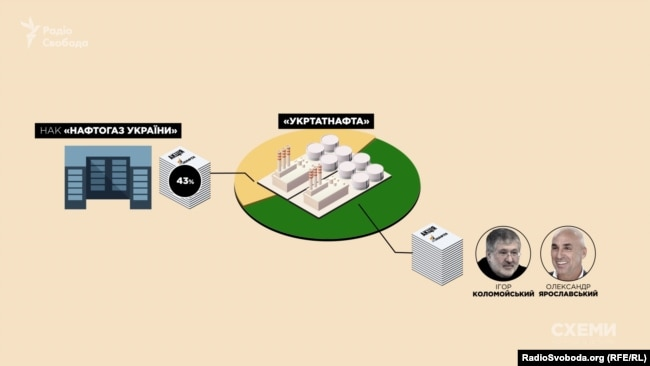 Контрольний пакет «Укртатнафти» належить структурам, пов'язаним з Коломойським і Ярославським
