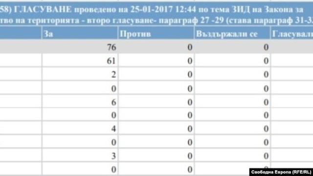 Artex, voting, parliament, 2017
