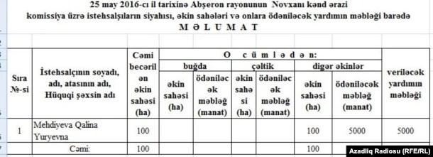 Cədvəl-3