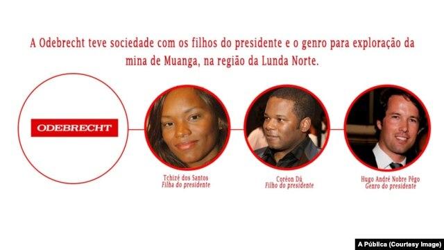 Odebrecht e a relação com os filhos do Presidente de Angola