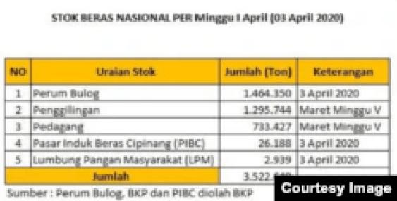 Stok Beras Nasional per 3 April 2020. (Sumber: Perum Bulog, BKP, PIBC)