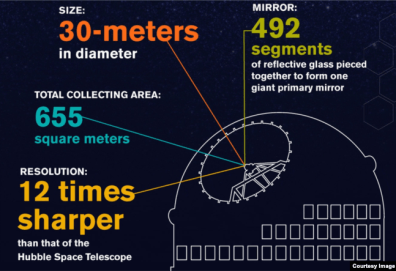 Diagram of Thirty Meter Telescope, which will give scientists a deeper look into the universe than ever before. Courtesy: TMT Observatory