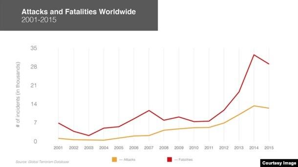 Attacks, Deaths Year by Year