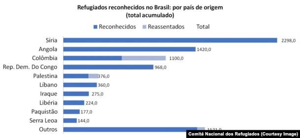 Gráfico refugiados reconhecidos no Brasil