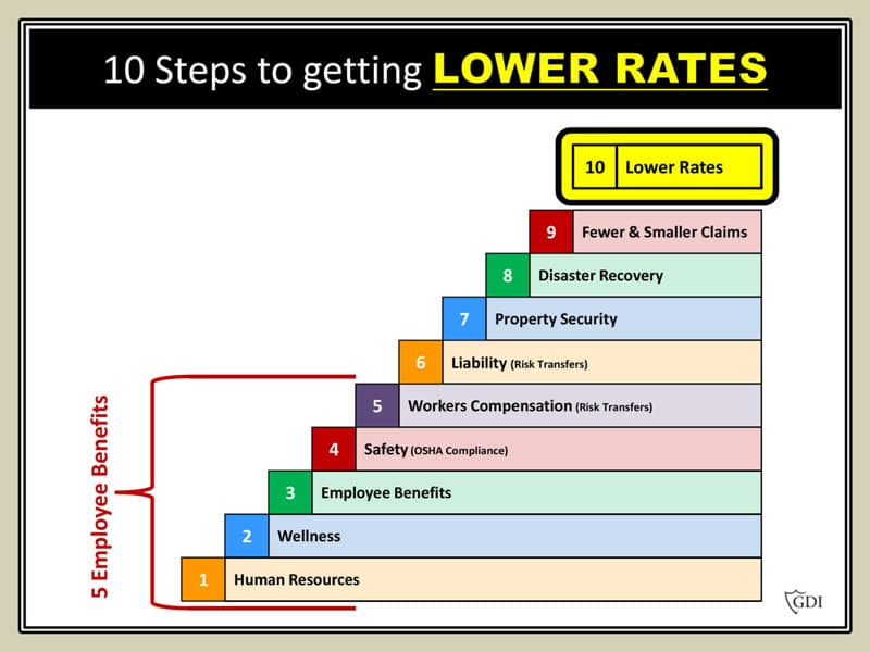 Lower Insurance Rates
