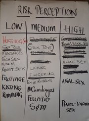 HIV Risk Activity. What is Low, Medium and High Risk Sexual Behaviour? Lusaka, Zambia