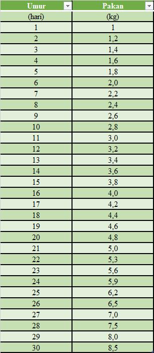 tabel jumlah pakan benur udang vaname