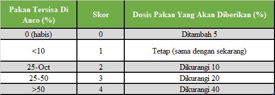 tabel penentuan dosis pakan udang