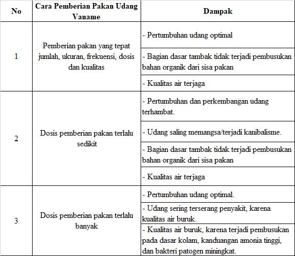 tabel cara pemberian pakan vaname