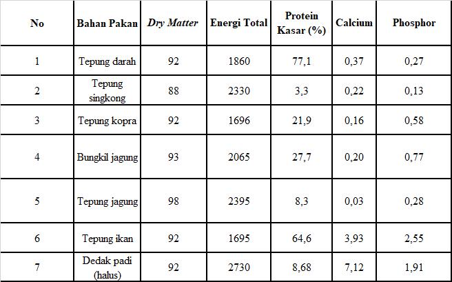 tabel kandungan nutrisi pakan babi