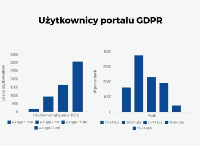 Użytkownicy portalu GDPR