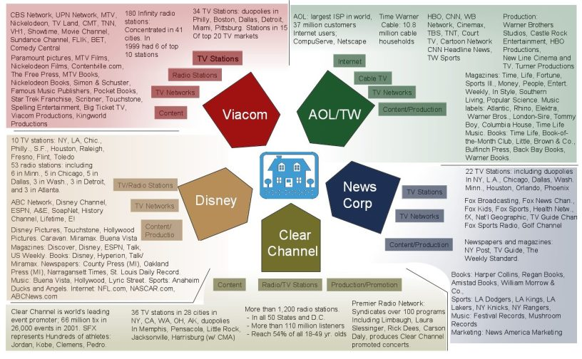 Media Ownership
