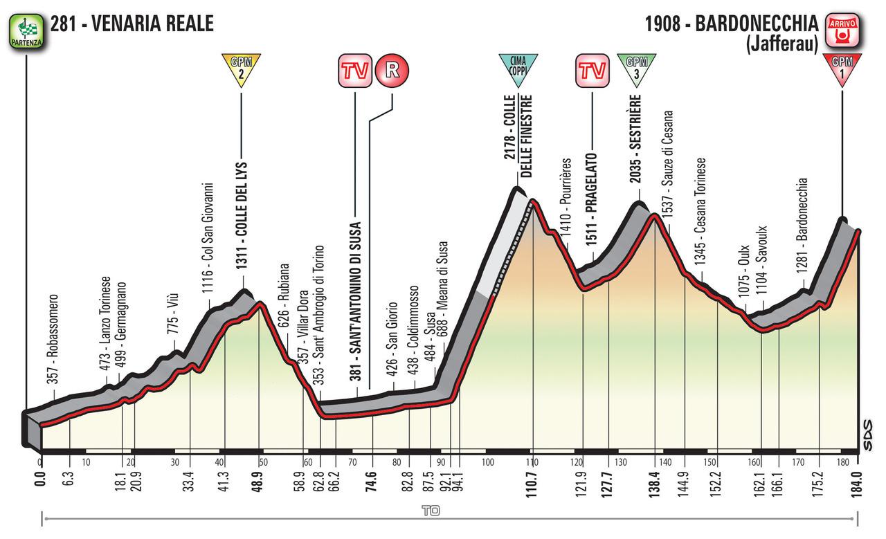 A Guide to the 2018 Giro d'Italia 19