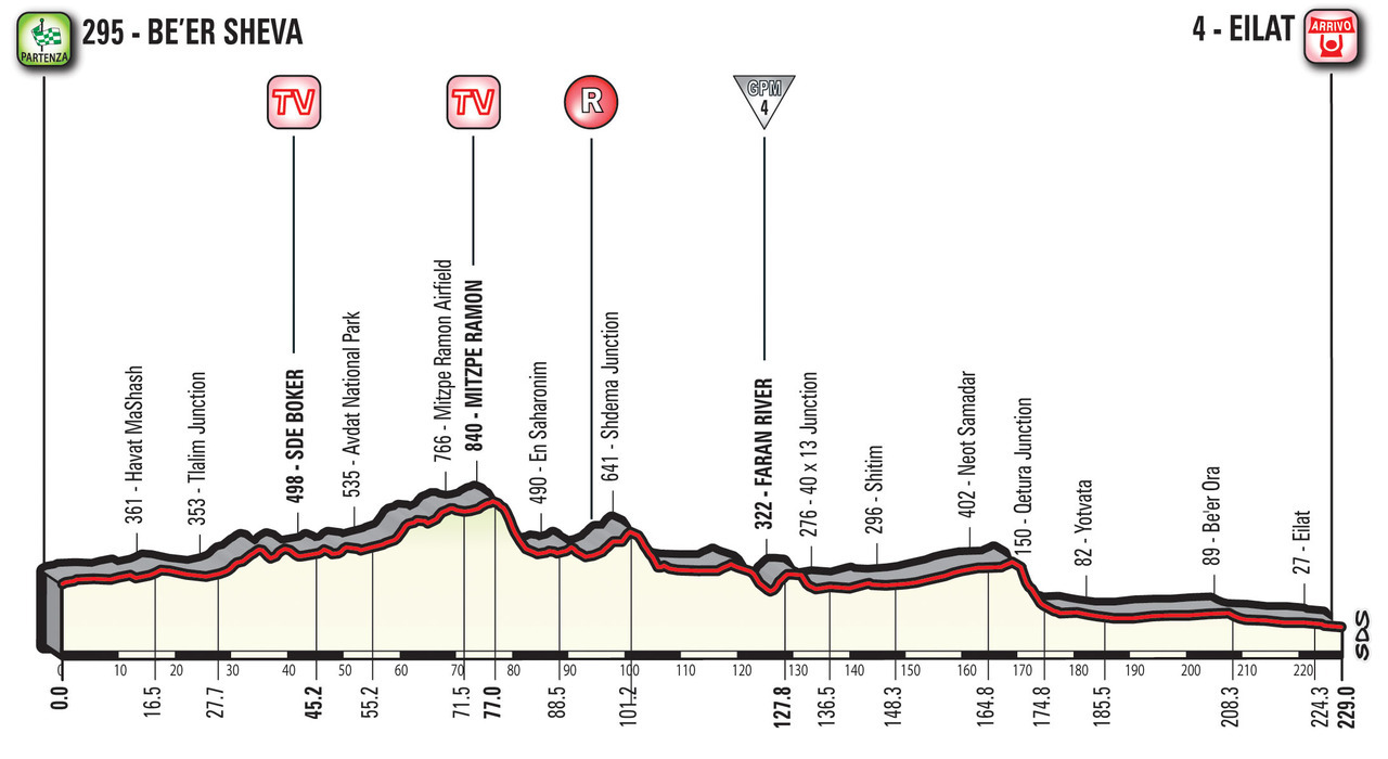 A Guide to the 2018 Giro d'Italia 4