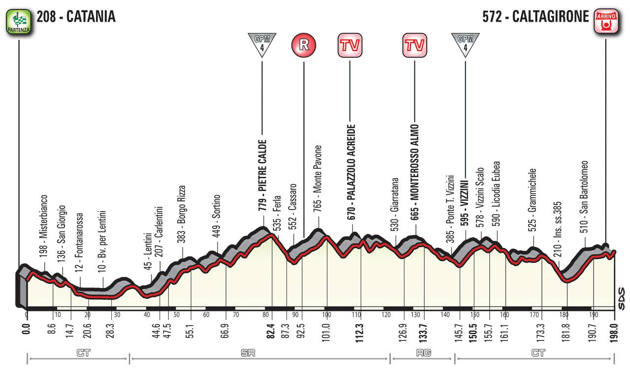 A Guide to the 2018 Giro d'Italia 5