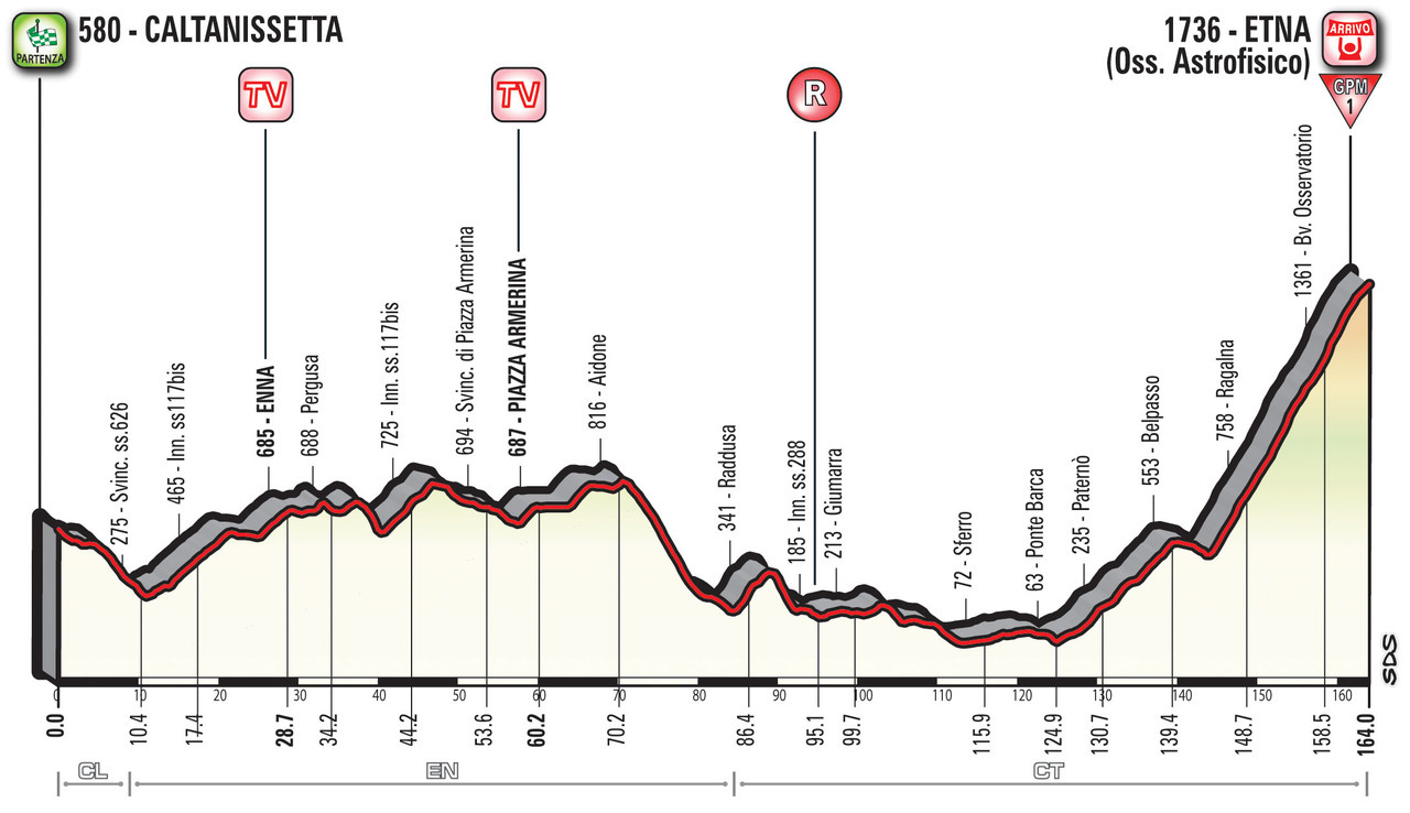 A Guide to the 2018 Giro d'Italia 7