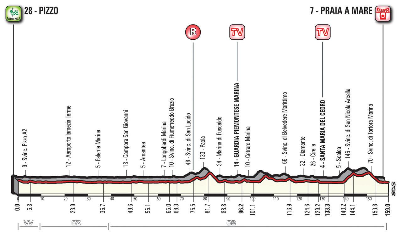 A Guide to the 2018 Giro d'Italia 8