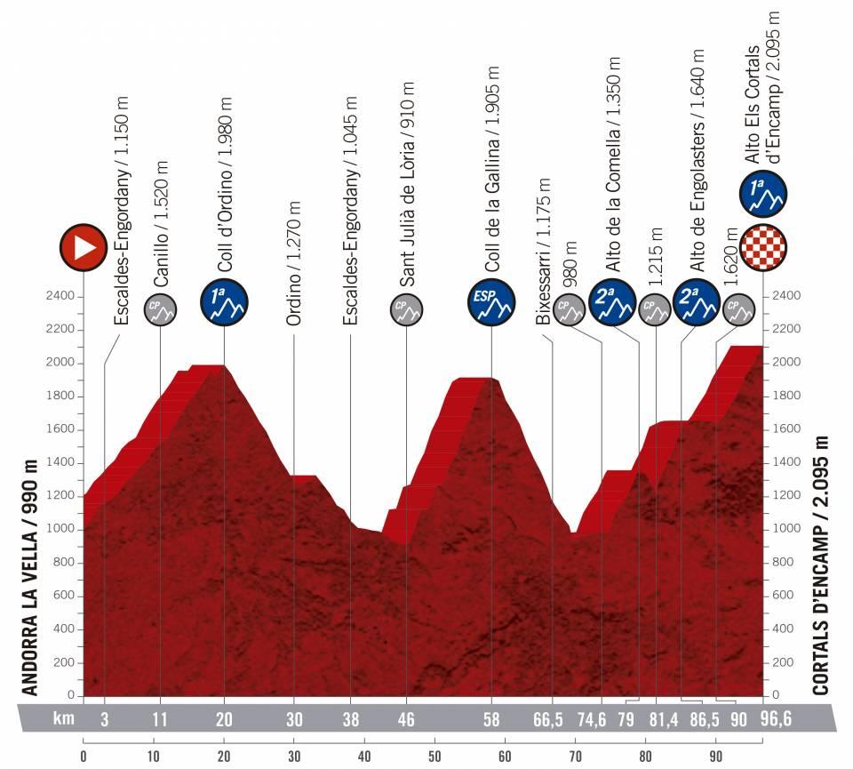 2019 Vuelta a España Route Includes 59 Categorized Climbs 2