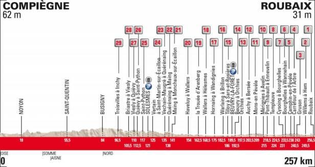2019 Paris-Roubaix Preview 4