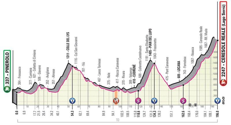Giro d'Italia 2019 Preview 15