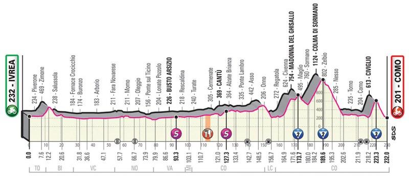 Giro d'Italia 2019 Preview 18