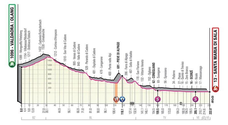 Giro d'Italia 2019 Preview 21