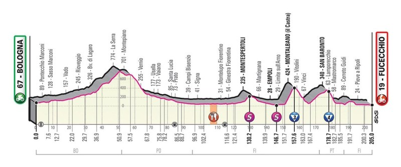 Giro d'Italia 2019 Preview 5