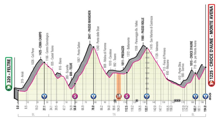 Giro d'Italia 2019 Preview 25