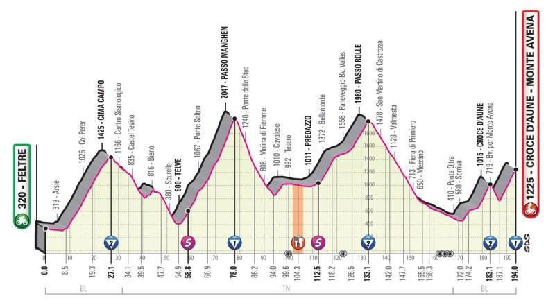 Giro d'Italia 2019 Preview 23