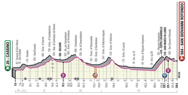 Giro d'Italia 2019 Preview 11