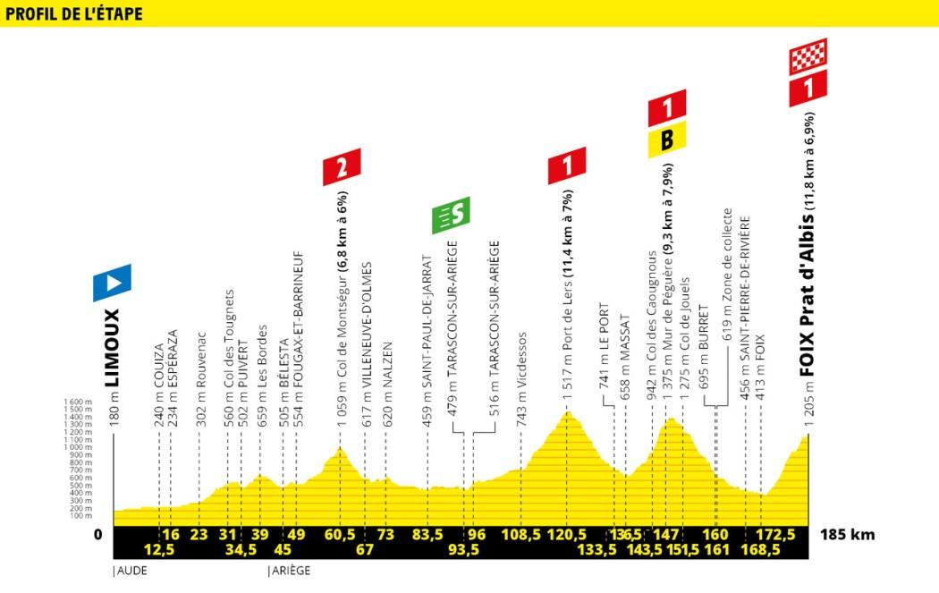 Tour de France 2019 Preview & Guide 36