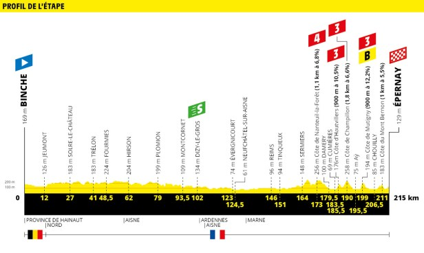 Tour de France 2019 Stage 3 Profile