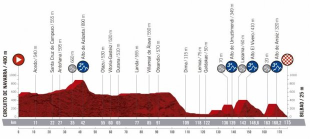 2019 Vuelta a Espana Guide: Route, Stage Previews, Start List & How to Watch 33