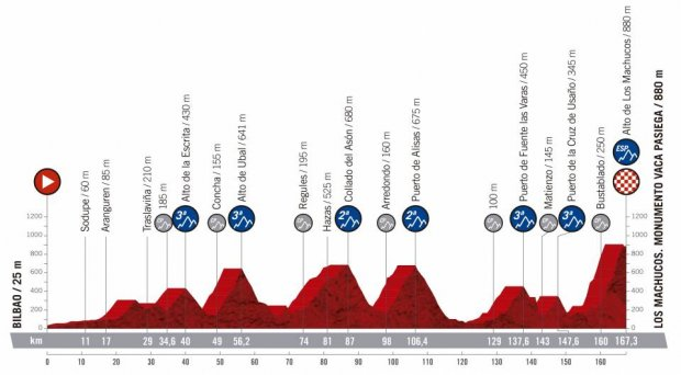 2019 Vuelta a Espana Guide: Route, Stage Previews, Start List & How to Watch 35