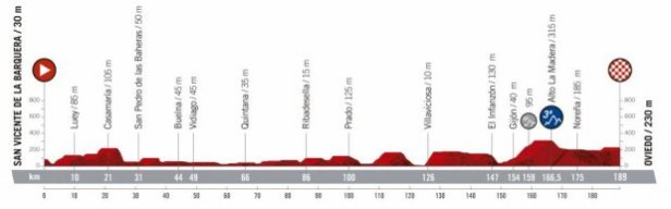 2019 Vuelta a Espana Guide: Route, Stage Previews, Start List & How to Watch 18