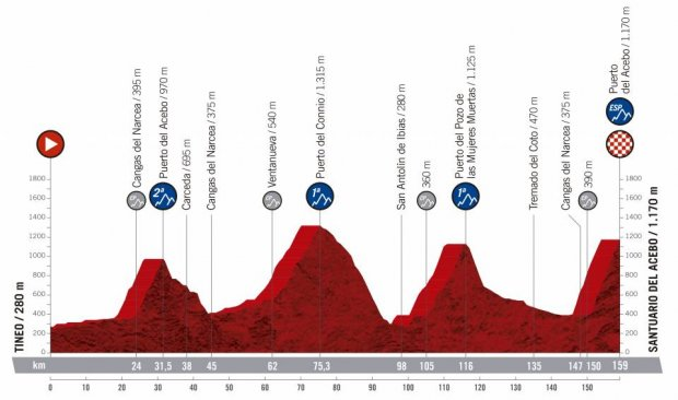 2019 Vuelta a Espana Guide: Route, Stage Previews, Start List & How to Watch 37
